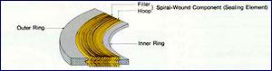 spiralwoundgasket2